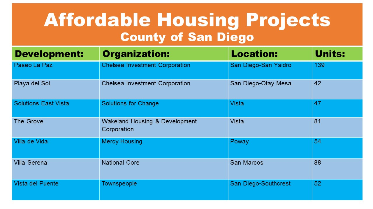 AffordableHousingProjects
