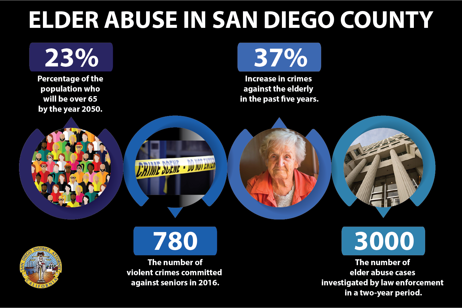 ELDER ABUSE IN SAN DIEGO COUNTY