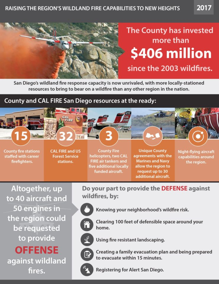 The San Diego region is more prepared for wildfires this year than it has ever been and residents need to do their part to lessen their risk and be ready to evacuate if it is recommended.