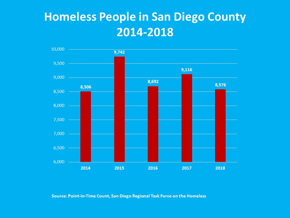 Homeless Count-2018Results