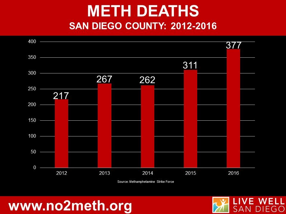 Meth-Deaths2017