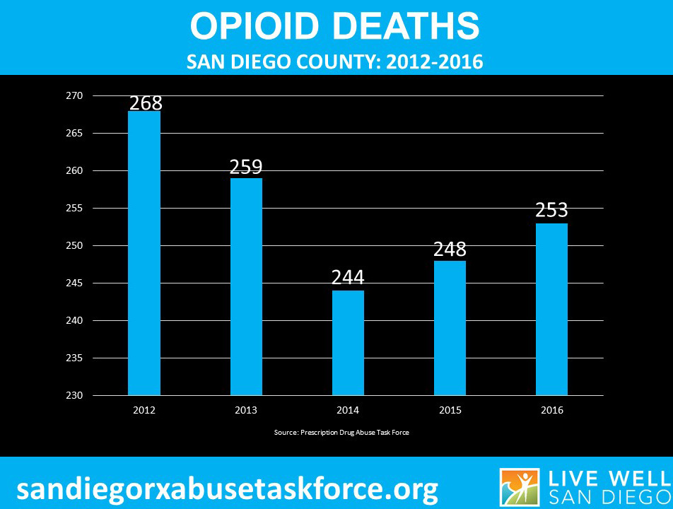 The number of ipioid-related deaths has decreased slightly since 2012, the highest on record.