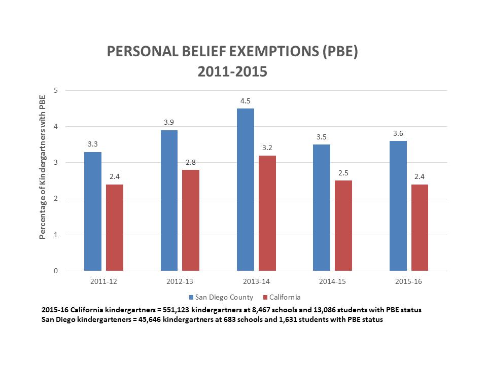 PBE-2011-2015