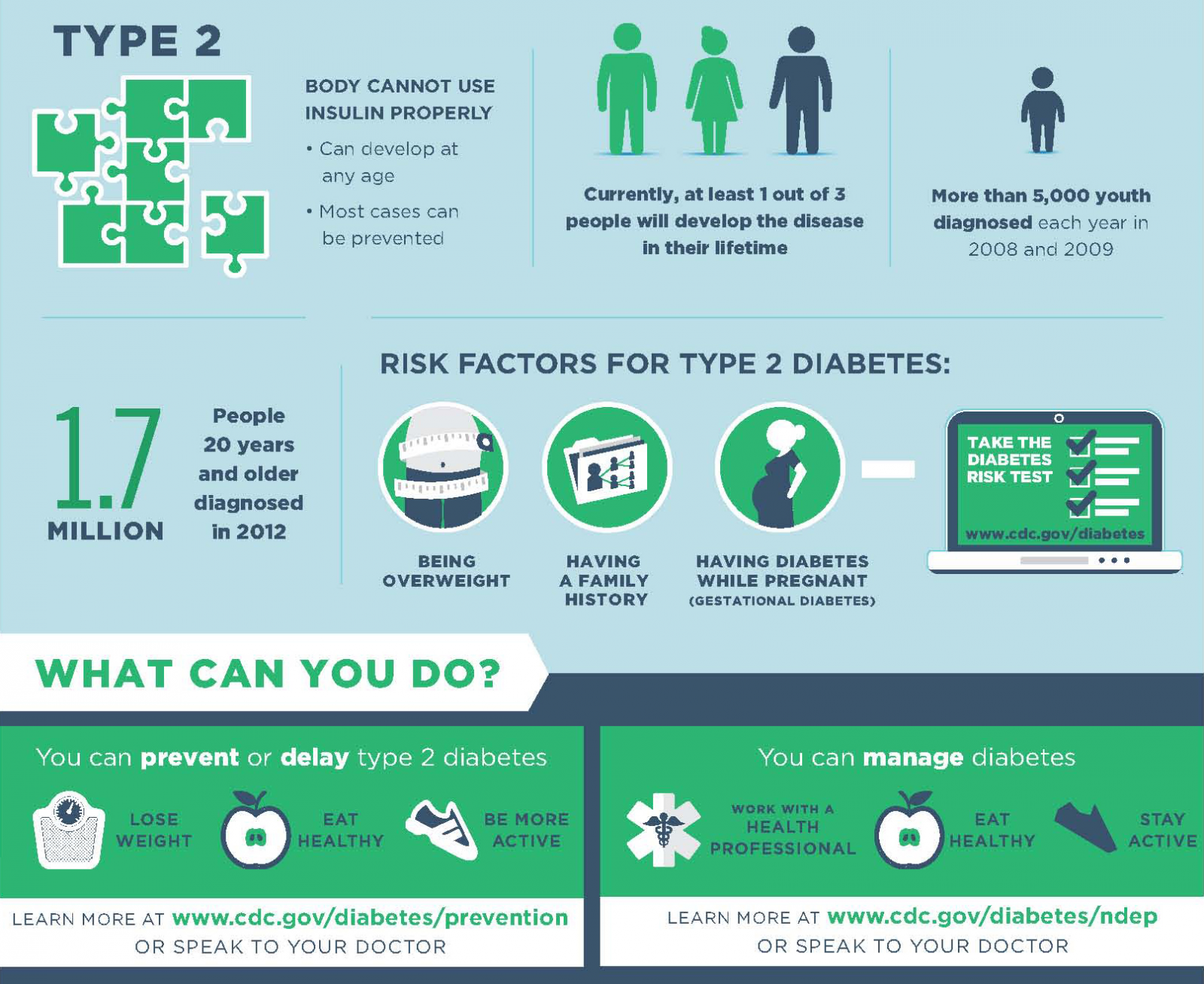 a look at the two types of diabetes A third type of diabetes, gestational diabetes, is a temporary condition that occurs during pregnancy between three to 20 per cent of pregnant women develop gestational diabetes, depending on their risk factors.