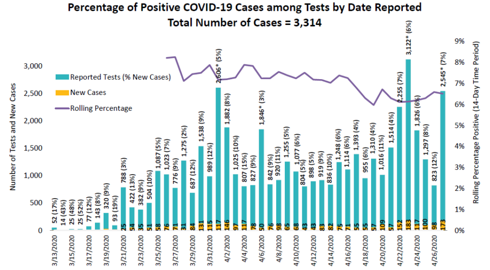 Chart showing percentage of positive COVID-19 cases among tests