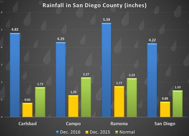 raintotalsdec2016